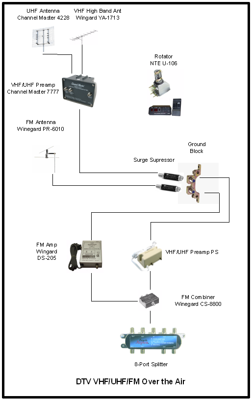 Channel master rotor wiring diagram, alliance rotor wiring diagram in addition channel master rotor wiring diagram #5