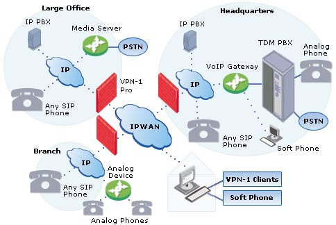 First mile broadband diagram voip ccuart Gallery