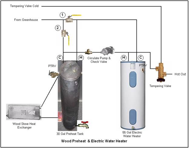 Solar Batch Amp Wood Stove Water Heating
